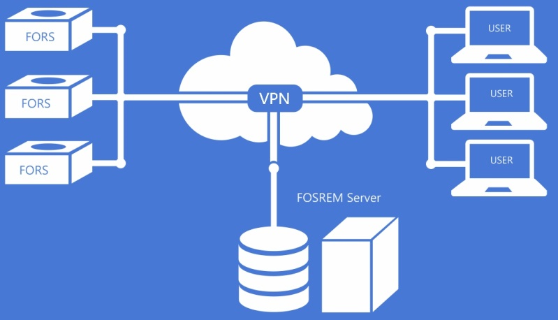 Fig. 3. The idea of the FOSREM network.